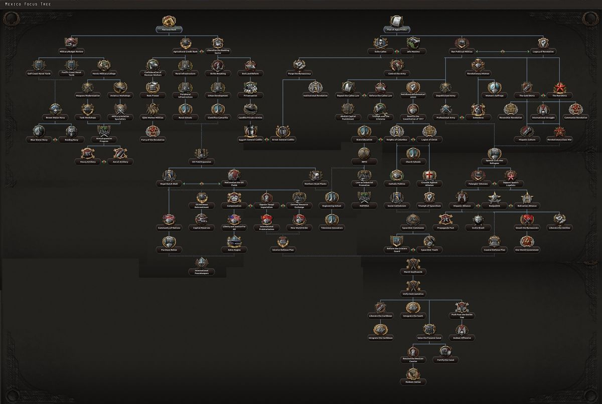Mexican national focus tree - Hearts of Iron 4 Wiki