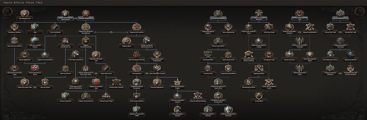 South African national focus tree - Hearts of Iron 4 Wiki