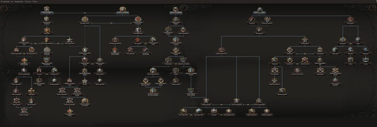 Hungarian national focus tree - Hearts of Iron 4 Wiki
