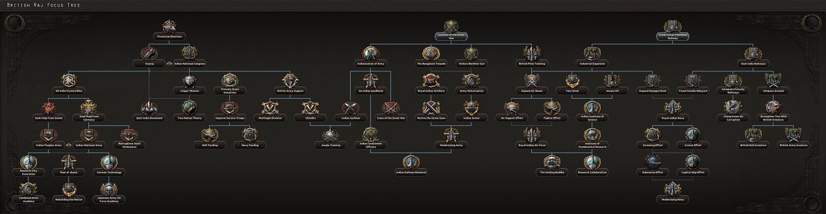 British Raj's unique NF tree (part of the Together for Victory expansion).