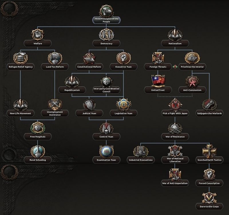 Chinese national focus tree - Hearts of Iron 4 Wiki