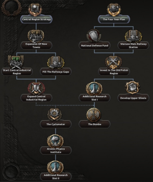 Poland Focus Tree 1st branch.png