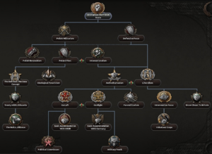 Poland Focus Tree 5th branch.png