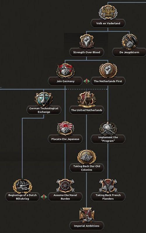 Dutch national focus tree - Hearts of Iron 4 Wiki