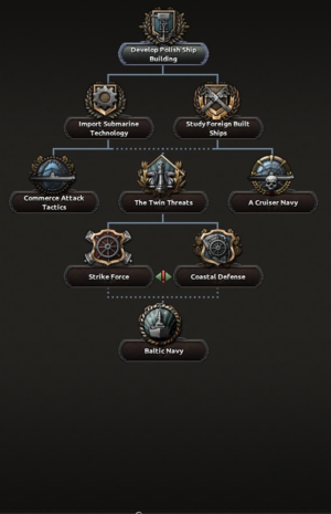 Poland Focus Tree 4th branch.png
