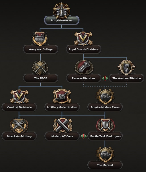 Romanian national focus tree - Hearts of Iron 4 Wiki