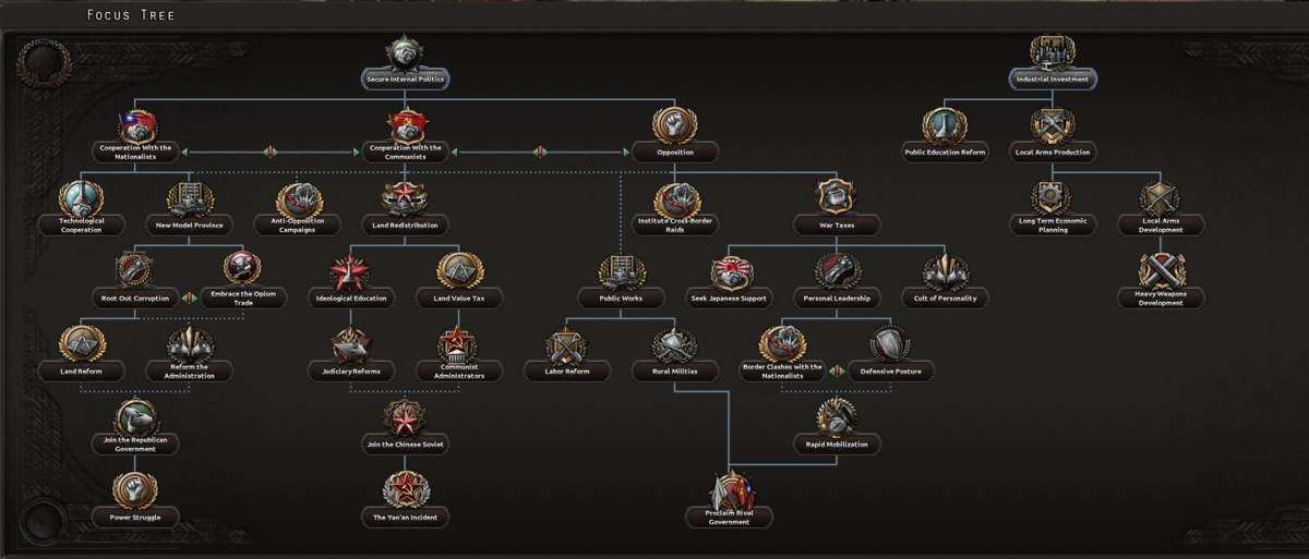 Warlords national focus tree - Hearts of Iron 4 Wiki