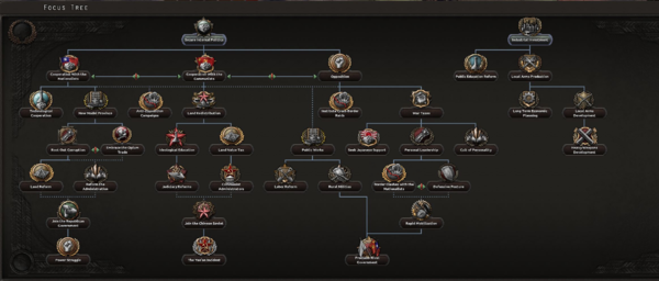 National focus - Hearts of Iron 4 Wiki