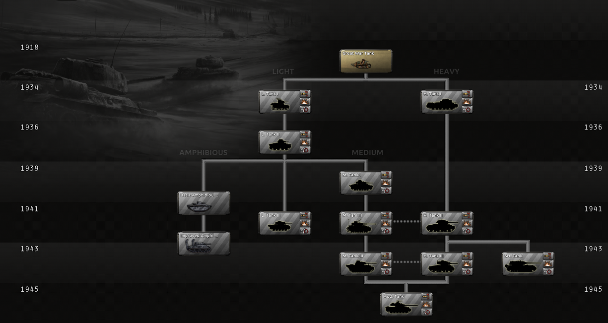 Armor research tree.png
