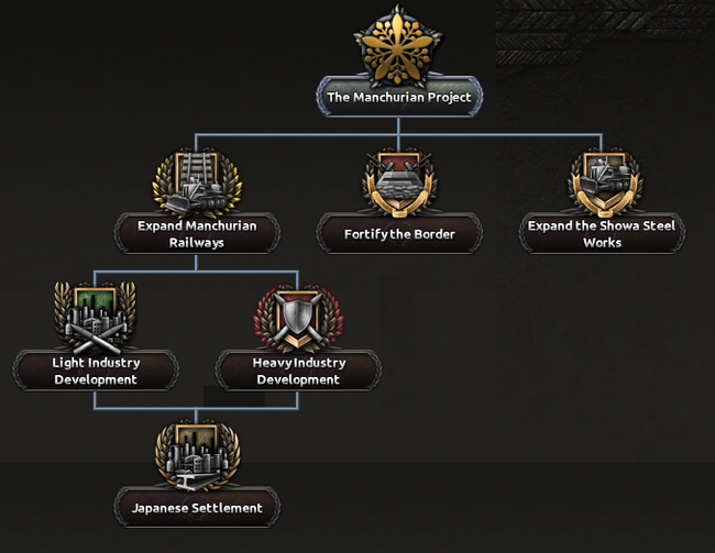 Japanese national focus tree - Hearts of Iron 4 Wiki
