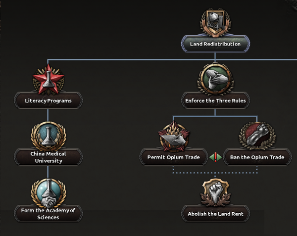 Communist Chinese national focus tree - Hearts of Iron 4 Wiki