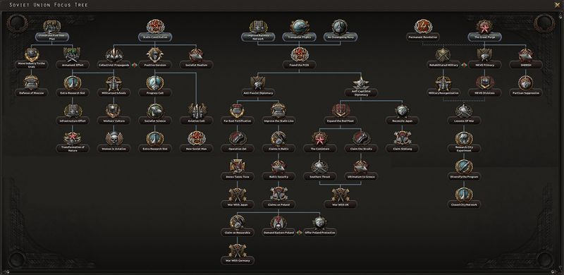 The Soviet Union has an interesting focus tree with 4 different trees to progress down.