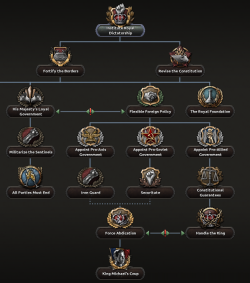 ROM NF Institute Royal Dictatorship.png