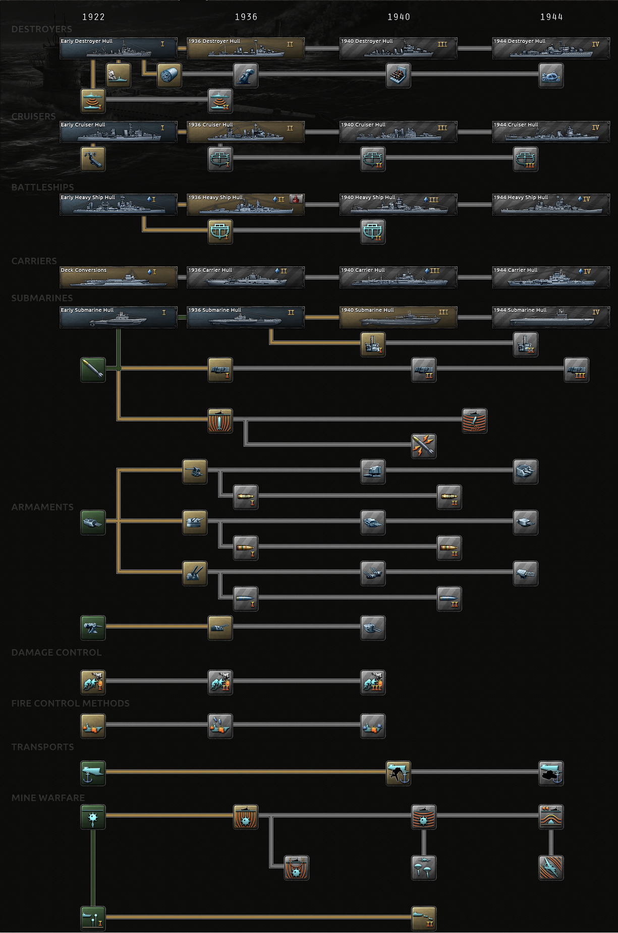 Naval research tree.png