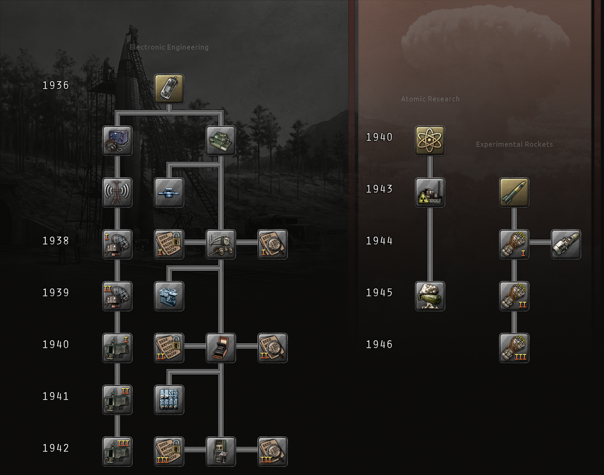 Engineering research tree.png
