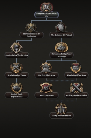 Poland Focus Tree 2nd branch.png