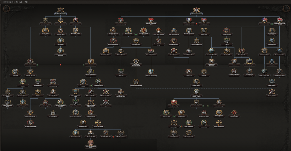 Manchu national focus tree - Hearts of Iron 4 Wiki