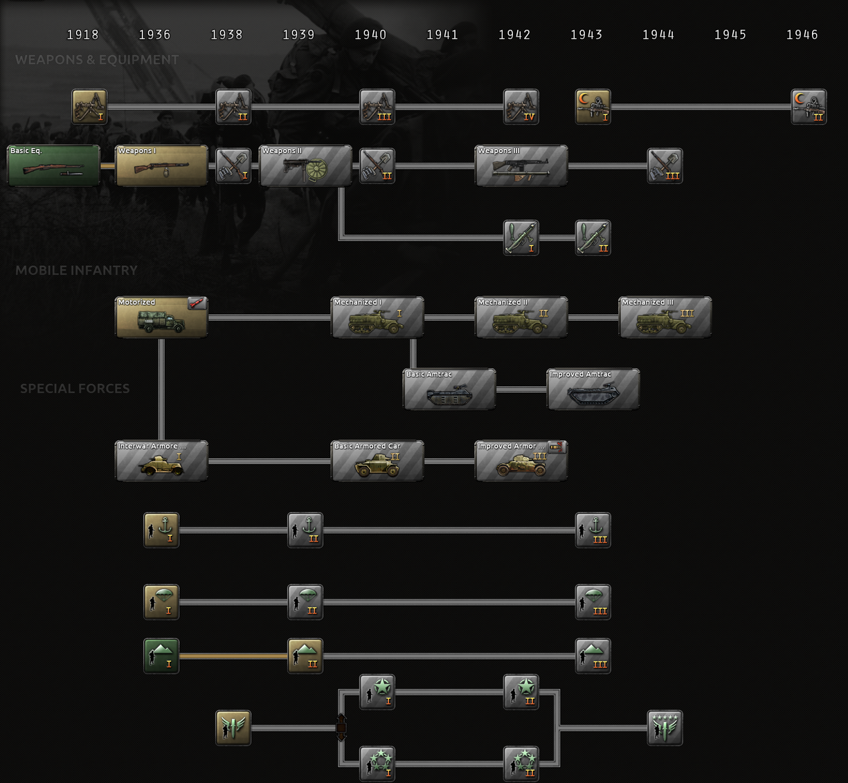 Infantry research tree.png