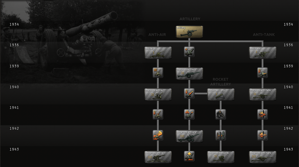 Artillery research tree.png