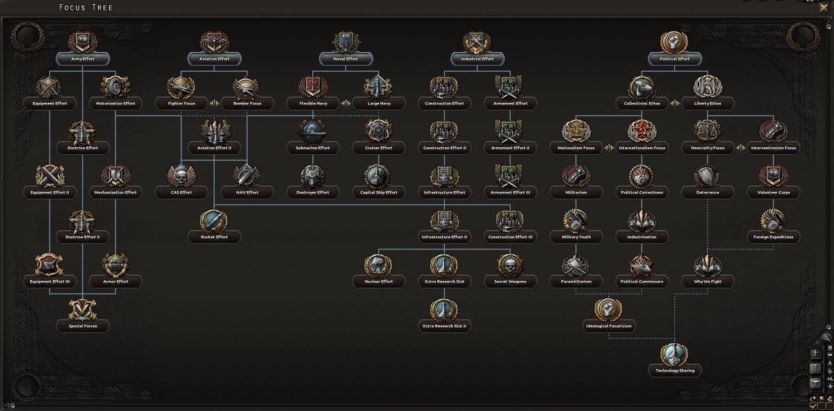 Generic national focus tree - Hearts of Iron 4 Wiki