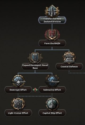 New Zealand national focus tree - Hearts of Iron 4 Wiki