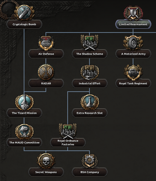 British national focus tree - Hearts of Iron 4 Wiki