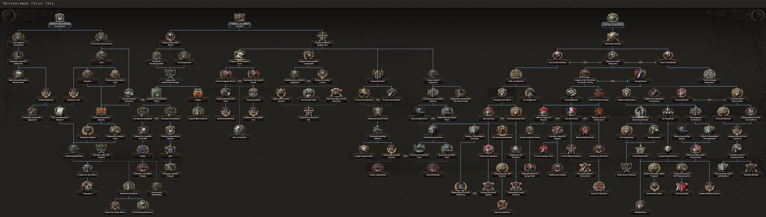 Dutch national focus tree - Hearts of Iron 4 Wiki